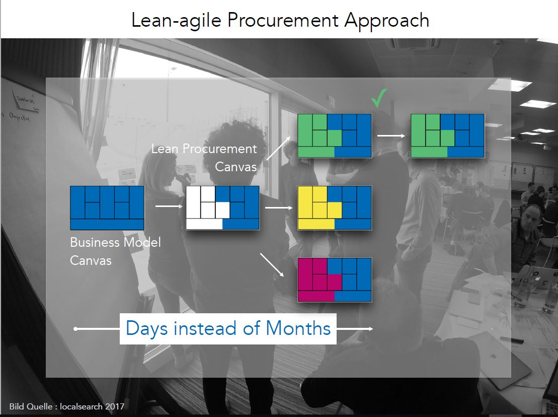 Lean Agile Procurement Example